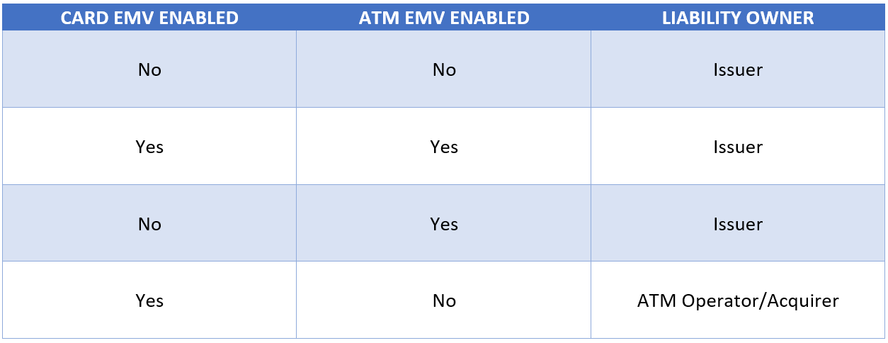 EMV_Liabilities_Table_112017.png