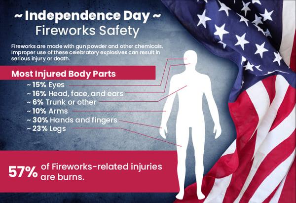 Fireworks-Injuries_062020