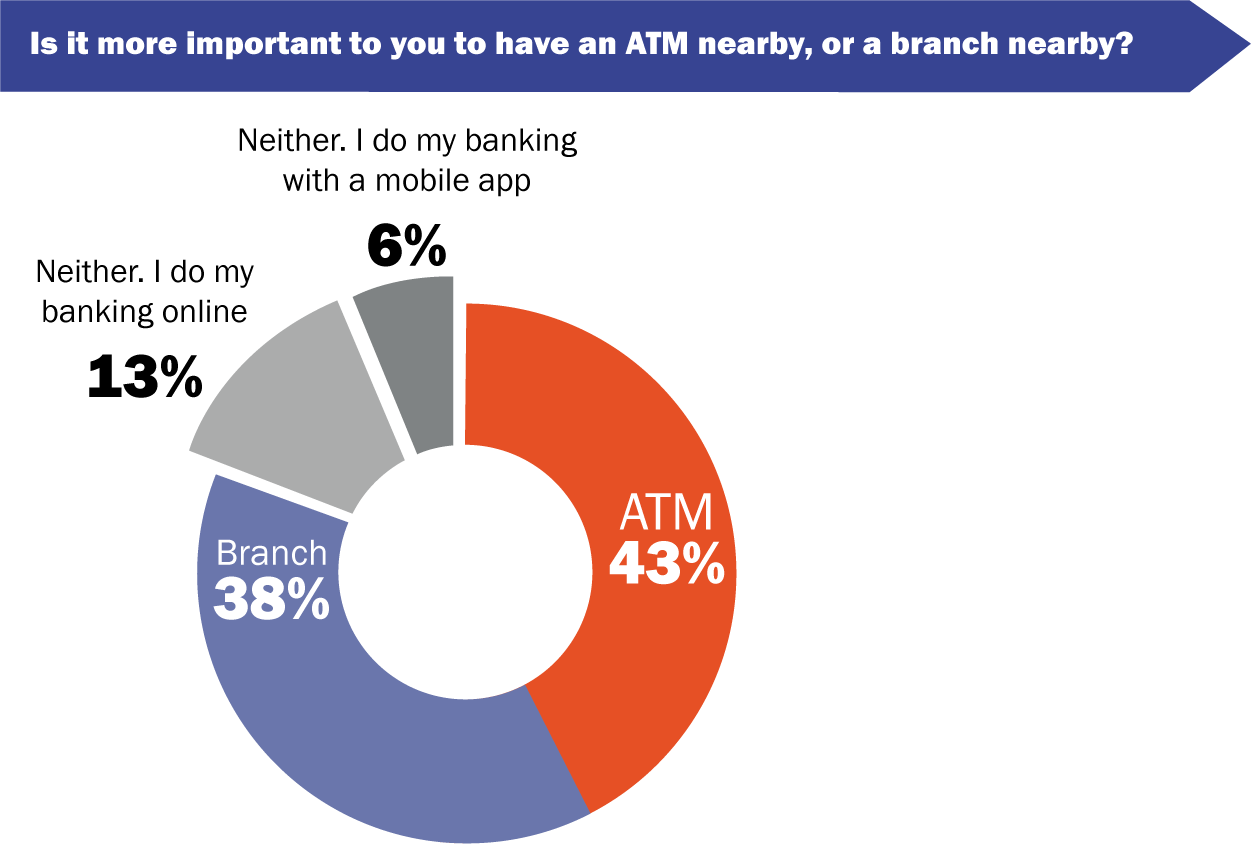nearby-atms-chart.png