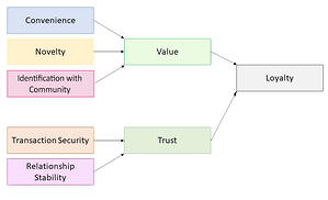 Customer-Loyalty-Value-Trust