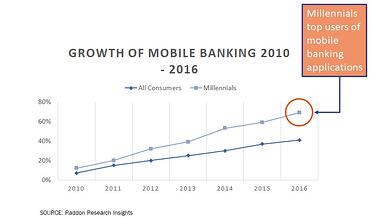 Mobile-banking-use-2010-2016