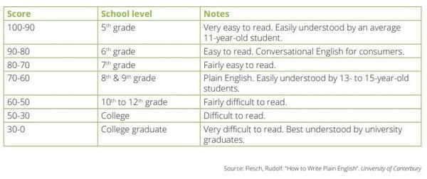 Readability-Scores