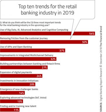 financial-brand-2019-trends-chart