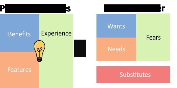 value-prop-template